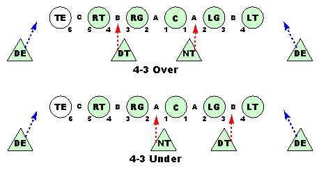 4-3 over/under