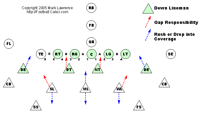 Football 101 Defensive Line Alignments